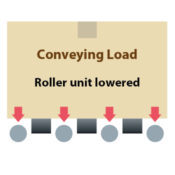 3- Right angle transfer driven by the wheels